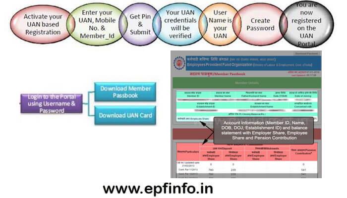EPF e-Passbook